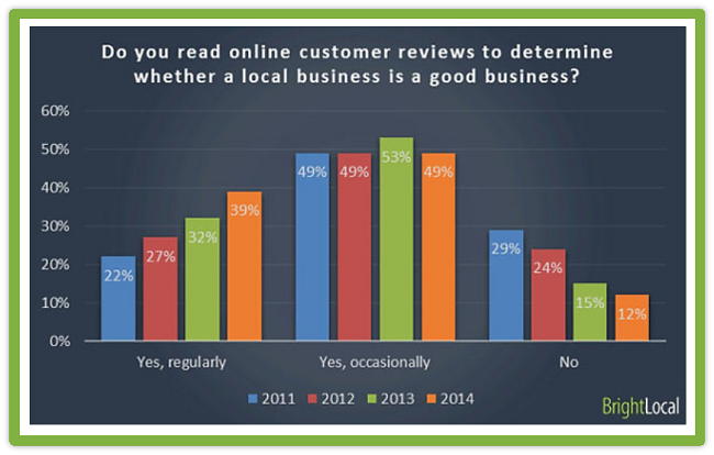 reviews-digital-marketing-smb